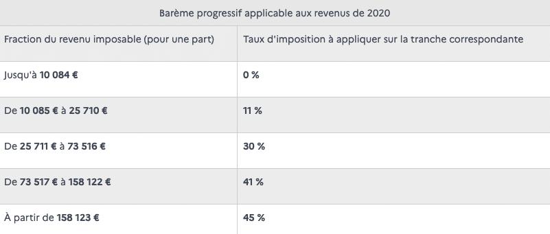 bareme imposition 2021