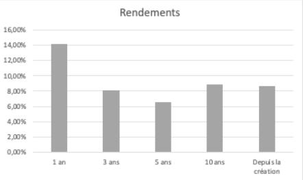Performances nettes