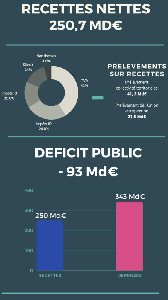 Budget de l'Etat