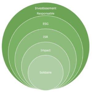 Investissement responsable